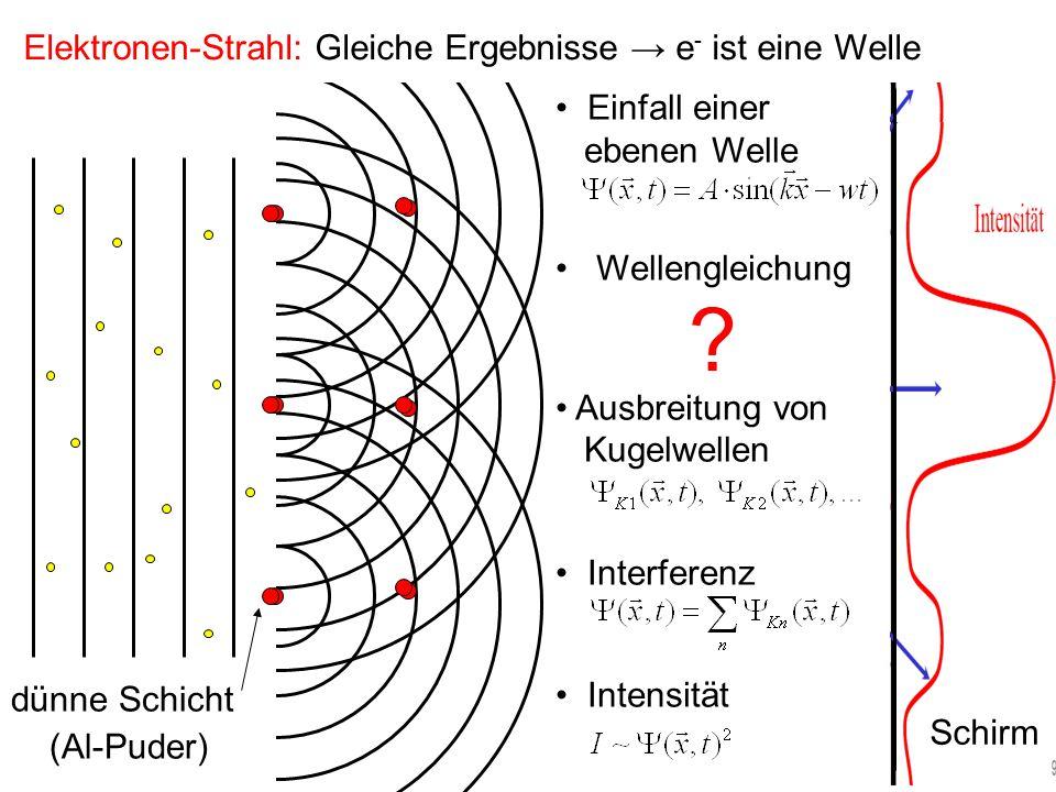 Licht: Elektronen: Beschreibung: Zusammenstellen der Ergebnisse: Intensität: Wellengleichung: Im Vakuum Folgt aus den Maxwell- gleichungen für den ladungs- und stromfreien Raum (Physik 2).