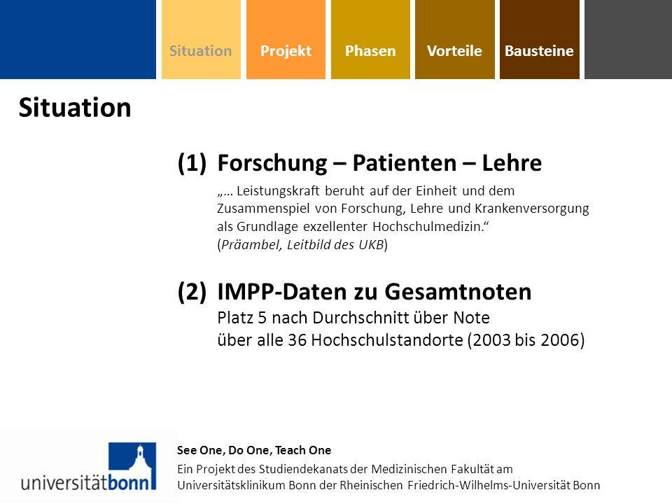 BausteinePhasenVorteile See One, Do One, Teach One Ein Projekt des Studiendekanats der Medizinischen Fakultät am Universitätsklinikum Bonn der Rheinischen Friedrich-Wilhelms-Universität Bonn (3)CHE Hochschulranking: Uni Bonn (1)Spitzengruppe wissenschaftliche Veröffentlichungen (F) (2)oberes Mittelfeld Forschungsreputation (F) Bettenausstattung (P) (3)Schlussgruppe Betreuung Studierende (L) Studiensituation insgesamt (L) ProjektSituation