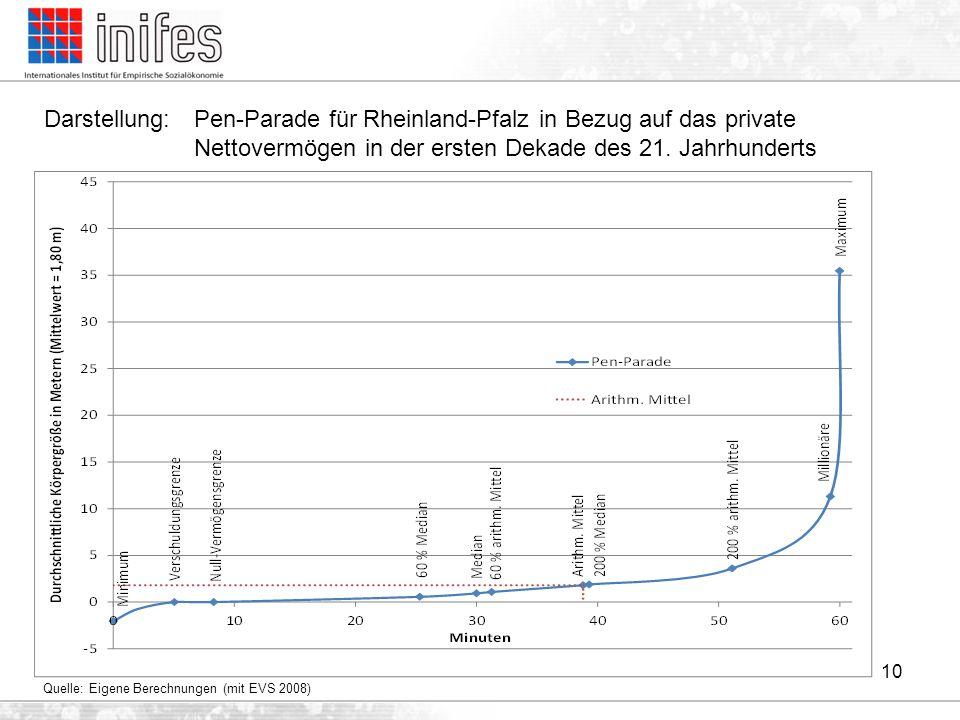Darstellung : Skizzierte Lorenzkurven der Vermögensverteilung in Deutschland ohne bzw.