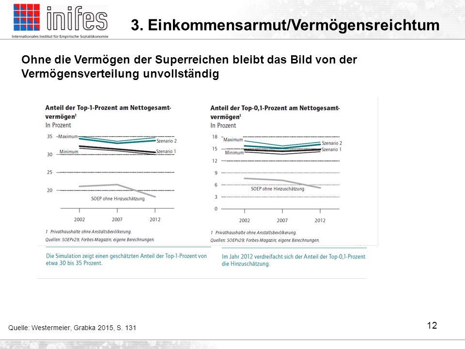 Konsequenzen aus der Unterfassung der extrem hohen Vermögen -Aussagen über die Vermögensverteilung (Dezilanteile, Gini-Koeffizienten etc.) bzw.
