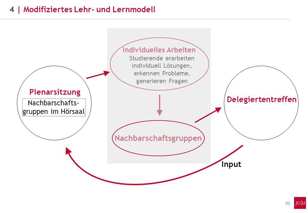 11  Komplexität des Modells schafft organisatorische u.