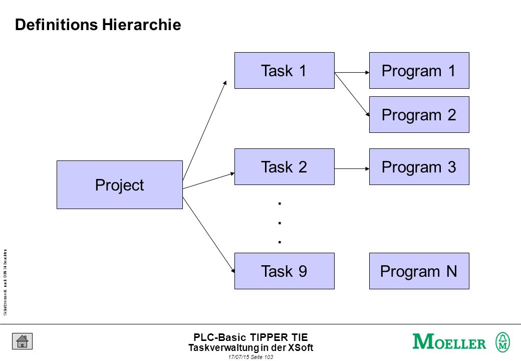 Schutzvermerk nach DIN 34 beachten 17/07/15 Seite 104 PLC-Basic TIPPER TIE Zyklisch Ereignisgesteuert zum Beispiel S1= 1 TaskA Prog1 H1:=NOT H1 TaskA Prog1 H1:=NOT H1 TaskA Prog1 H1:=NOT H1 H1:=1H1:=0H1:=1 1s TaskA Prog1 H1:=NOT H1 TaskA Prog1 H1:=NOT H1 TaskA Prog1 H1:=NOT H1 H1:=1H1:=0H1:=1 S1=1 Task Interval: Definitionen: Taskverwaltung in der XSoft
