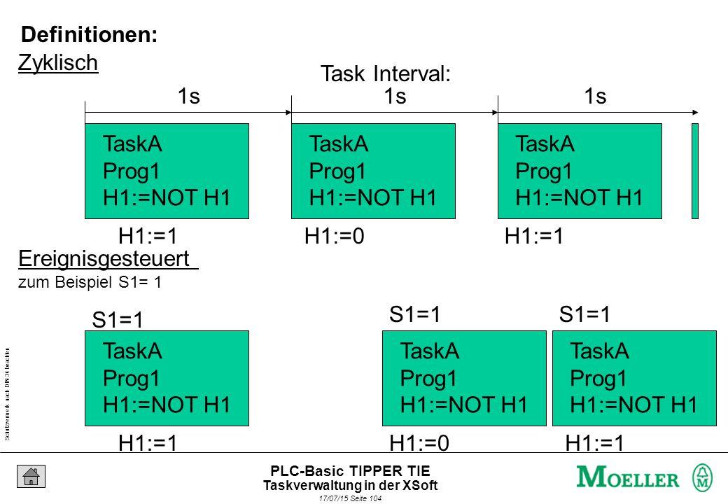 Schutzvermerk nach DIN 34 beachten 17/07/15 Seite 105 PLC-Basic TIPPER TIE Task A Prio 5 Task B Prio4 Task A Prio 5 Höherpriore Tasks unterbrechen niederpriore Tasks.