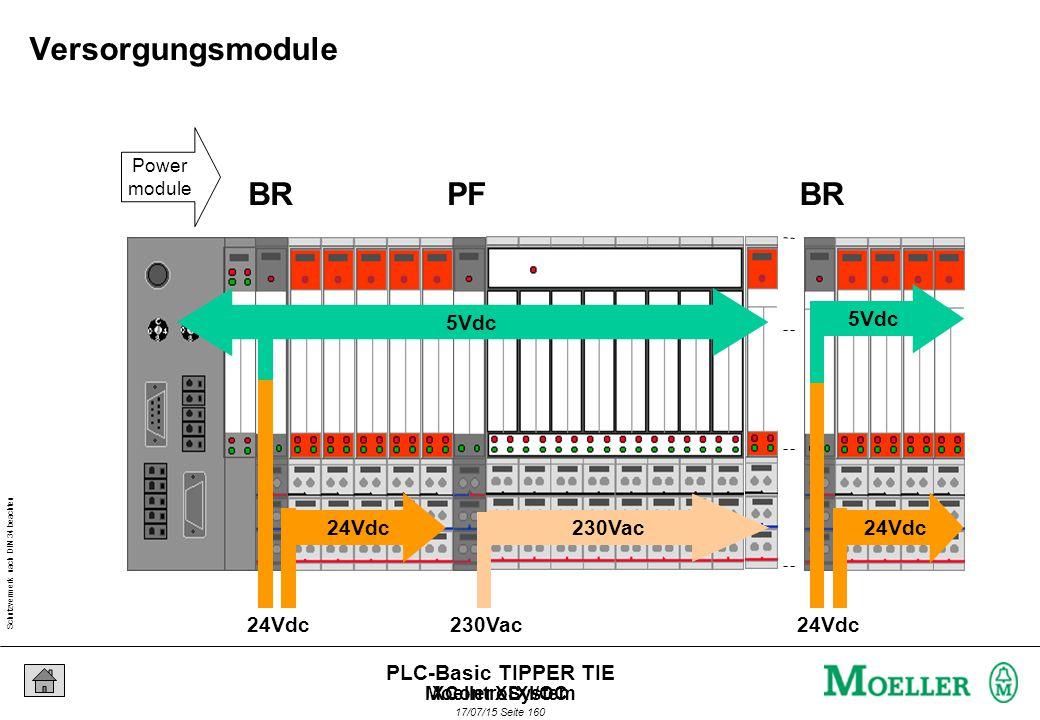 Schutzvermerk nach DIN 34 beachten 17/07/15 Seite 161 PLC-Basic TIPPER TIE Power Feeding, Bus Refreshing und zugehörige Basismodule BRPFBR P3T S-B-B BP3T S-B-B V cc Bus Feld Power module Base module Versorgungsmodule XControl XI/OCMoeller XSystem