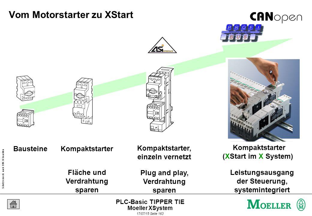 Schutzvermerk nach DIN 34 beachten 17/07/15 Seite 164 PLC-Basic TIPPER TIE Seitliches Kontaktieren von Hilfsenergie und Modulbus Basismodule mit stehender Verdrahtung d.h.