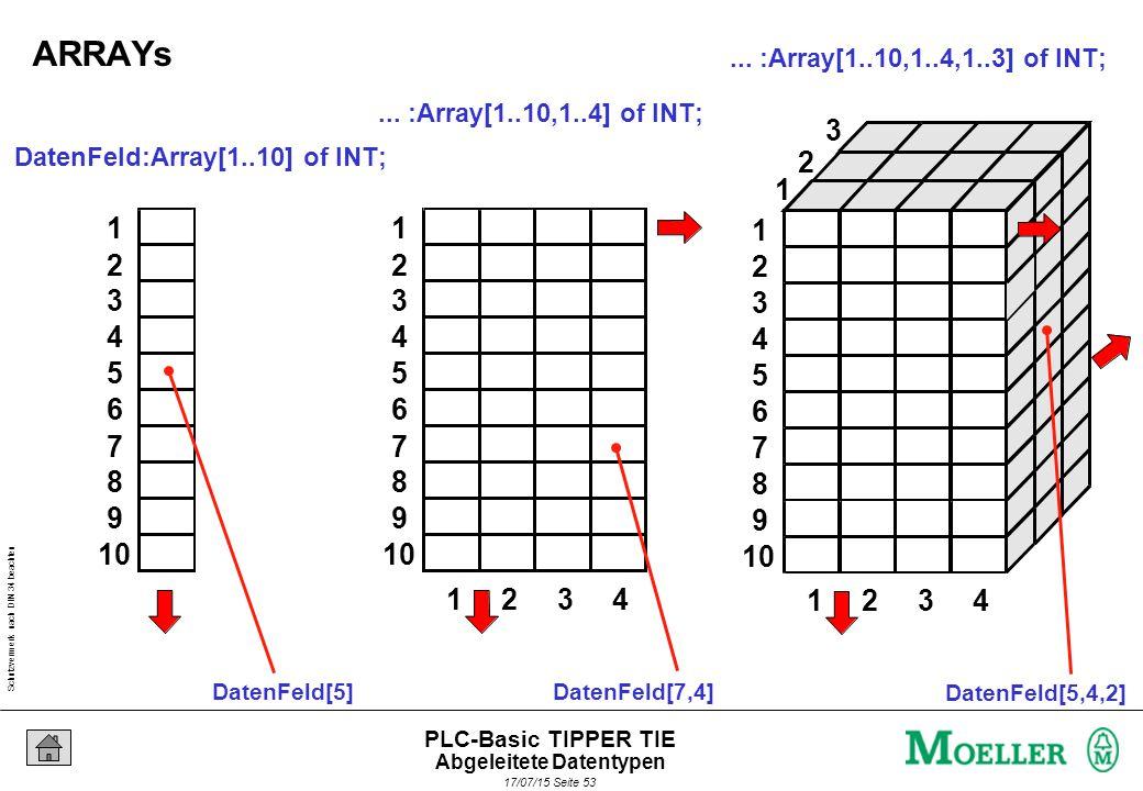 Schutzvermerk nach DIN 34 beachten 17/07/15 Seite 54 PLC-Basic TIPPER TIE 1 2 3 4 Datenfelder – ARRAYs – vierdimensional ?.