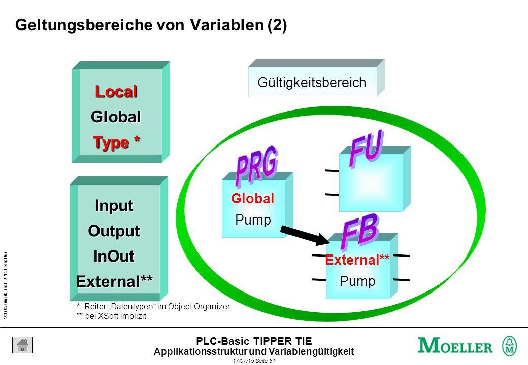 """Schutzvermerk nach DIN 34 beachten 17/07/15 Seite 62 PLC-Basic TIPPER TIE Gültigkeitsbereich Input Druck Input Druck Output Pump InOut Mit LocalGlobal Type * InputOutputInOutExternal** * Reiter """"Datentypen im Object Organizer ** bei XSoft implizit Geltungsbereiche von Variablen (3) Applikationsstruktur und Variablengültigkeit"""