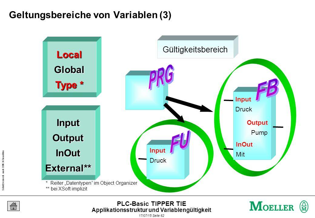 Schutzvermerk nach DIN 34 beachten 17/07/15 Seite 63 PLC-Basic TIPPER TIE Aufbau der Bausteine und deren Aufruf