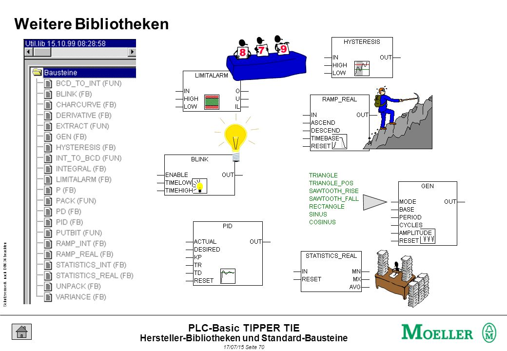 Schutzvermerk nach DIN 34 beachten 17/07/15 Seite 71 PLC-Basic TIPPER TIE : Zeitverzögertes Schalten Aufgabe Hersteller-Bibliotheken und Standard-Bausteine