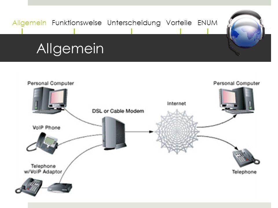 Funktionsweise  Sprach- und Steuerinformationen werden in Pakete zerlegt  danach über ein Netzwerk übertragen  am Zielort wieder zusammengefügt Allgemein Funktionsweise Unterscheidung Vorteile ENUM