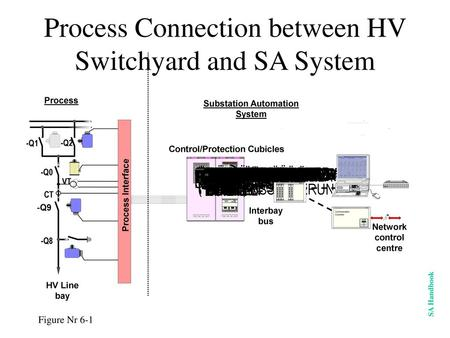 Process Connection between HV Switchyard and SA System