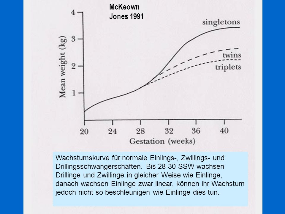 Gemini: Größendiskrepanz Differenz >3mm bis 8 SSW 50% IUFT des kleineren Ananth 1998 monochorial:FFTS dichorial: Trophoblastinvasion Genetik