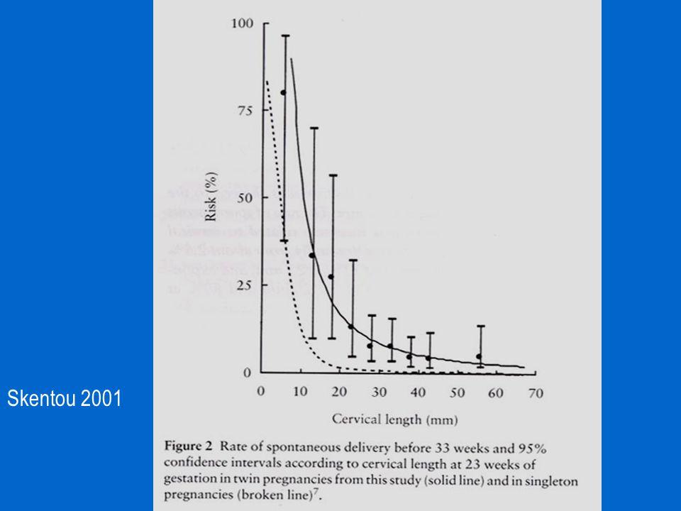 Mehrlinge: Zervixlänge Zervixlängenmessung bei 23 SSW Frühgeburt < 32 SSW > 46 mm 2,9 % 36-45 mm 4,3 % 26 -35 mm 6,7 % 16-25 mm 31 % < 15 mm 66 % Souka 1999