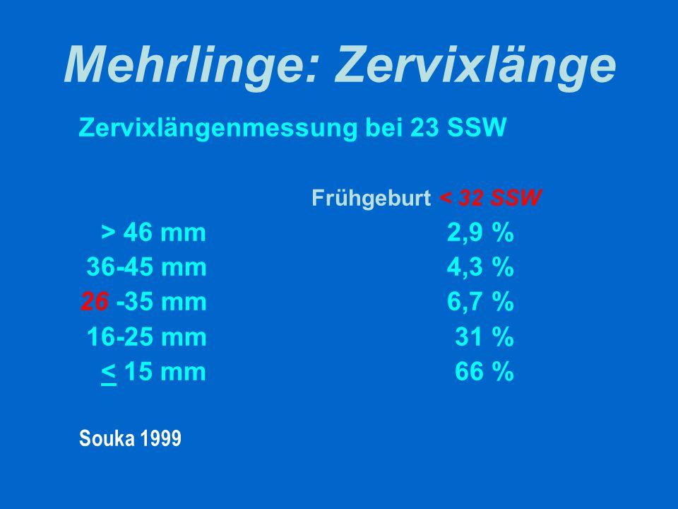 Mehrlinge: Zervixlänge Zervixlängenmessung bei 23 SSW Frühgeburt < 33 SSW 60 mm2,5 % 40 mm 5 % 25 mm 12 % 20 mm 17 % 8 mm 80 % Skentou 2001
