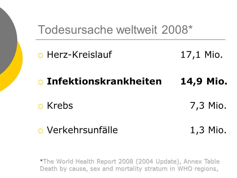 Todesursache Europa 2008*  Herz Kreislauf 5 Mio. Krebs1,9 Mio.