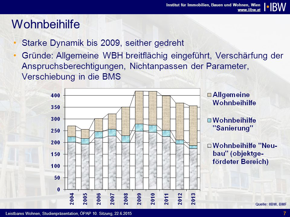 Institut für Immobilien, Bauen und Wohnen, Wien www.iibw.at Leistbares Wohnen, Studienpräsentation, ÖPAP 10.