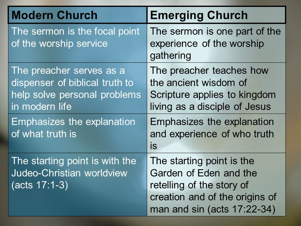 Modern ChurchEmerging Church Biblical terms like gospel and Armageddon dont need definition Biblical terms like gospel and Armaggeddon need to be deconstructed and redefined The scriptural message is communicated primarily with words The scriptural message ist communicated through a mix of words, visuals, art, silence, testimony, and story.