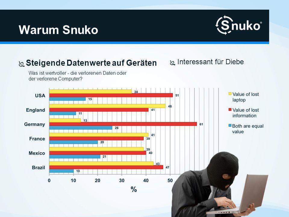 Warum Snuko Interessant für Anwender ihre Geräte und Daten zu schützen Die geschätzten Kosten für einen Laptop im Jahr 2008 betrugen Durchschnitt US-$ 49.240 Minimum US-$ 1.213 Maximum US-$ 975.527