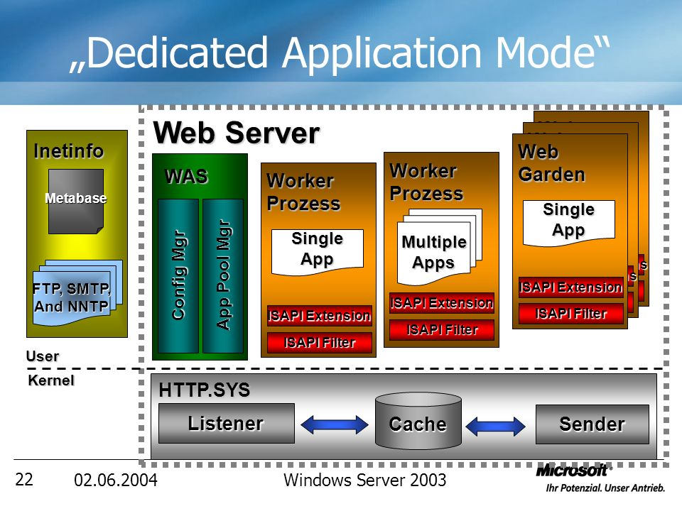 02.06.2004Windows Server 2003 23 HTTP.SYS Listener Cache Sender Dedicated Application Mode WAS Config Mgr App Pool Mgr Inetinfo FTP, SMTP, And NNTP Metabase Web Server MultipleApps Worker Prozess ISAPI Filter ISAPI Extension Worker Prozess ISAPI Filter ISAPI Extension SingleApp MultipleApps Worker Prozess ISAPI Filter ISAPI Extension UserKernel