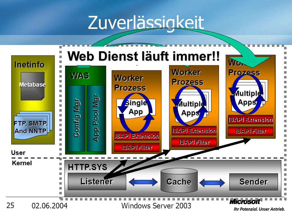 02.06.2004Windows Server 2003 26 DEMO Prozess Recovery Optionen Prozess Recycling Optionen