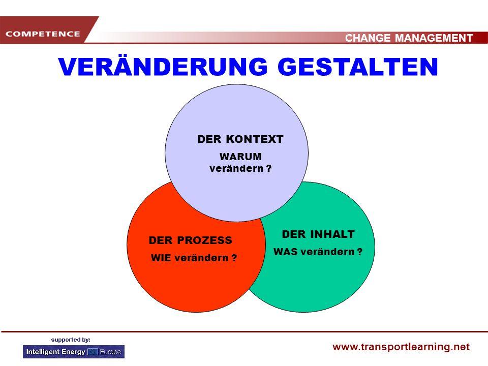 CHANGE MANAGEMENT www.transportlearning.net DER INHALT WAS verändern .