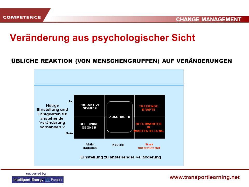 CHANGE MANAGEMENT www.transportlearning.net Veränderung aus psychologischer Sicht ÜBLICHE REAKTION (VON MENSCHENGRUPPEN) AUF VERÄNDERUNGEN