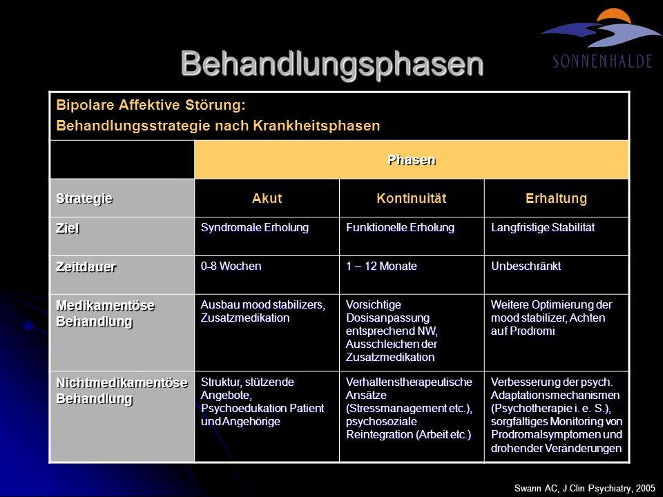 Bipolare Störung Durch FDA Zugelassene Medikamente FDA-Approved Treatments for Bipolar Disorder ManiaMaintenance Acute Episode of Bipolar Depression AripiprazolCarbamazepinChlorpromazinLithiumOlanzapinQuetiapinRisperidonValproatZiprasidonAripiprazolLamotriginLithiumOlanzapin Olanzapin + Fluoxetin Marangell LB, J Clin Psychiatry, 2006