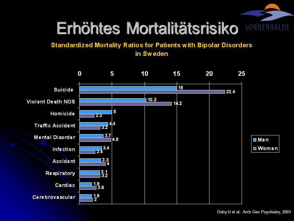 Bipolar I: Langzeit Verlauf Depression Dysthymie14% Subsyndromal9% Major Depr.9% Judd LL et al., Arch Gen Psychiatry, 2002 N = 146 12.8 Jahre Wöchentlicher Symptomstatus
