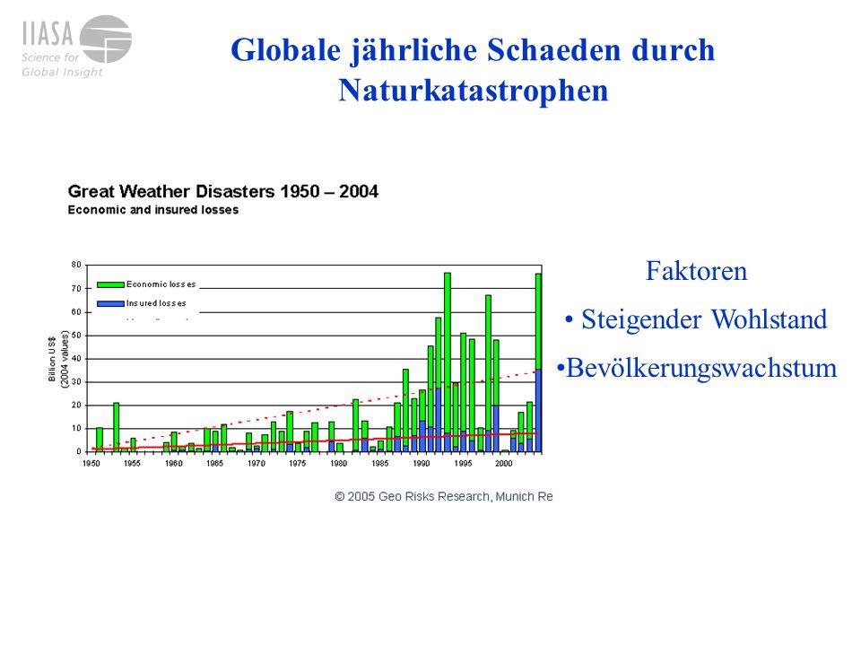 Globale jährliche Schaeden durch Naturkatastrophen Data sources: CRED 2004; Maddison, 2001 Klimawandel?