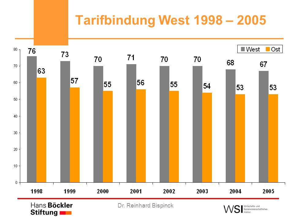 Dr. Reinhard Bispinck Flächentarifbindung 1995 - 2005