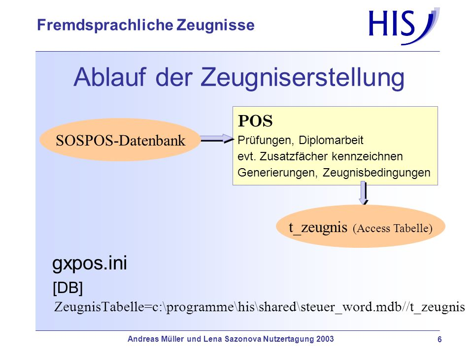 Andreas Müller und Lena Sazonova Nutzertagung 2003 7 Fremdsprachliche Zeugnisse Ablauf der Zeugniserstellung POS Prüfungen, Diplomarbeit evt.
