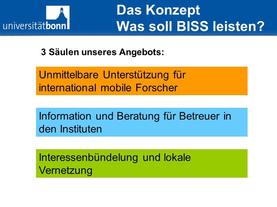 Erstkontakt Institut / Gast Meldet GW bei BISS an Begrüßungschreiben, Einladungen, News, … BISS Fragen zu Visum Einreise, Wohnen, … .