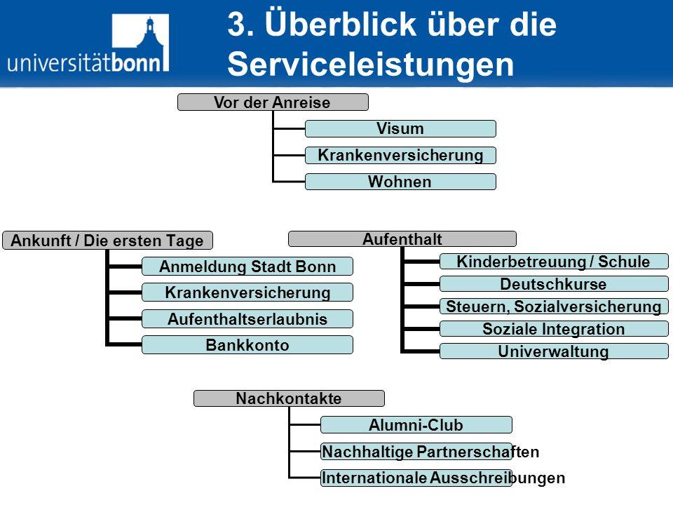 Zentrales Informationsangebot (I) Portal für Gastwissenschaftler www.biss.uni-bonn.de www.biss.uni-bonn.de Visum Wohnen Krankenversicherung Kinderbetreuung Banken Rentenversicherung Anmeldung Stadt Bonn Steuern Usw.