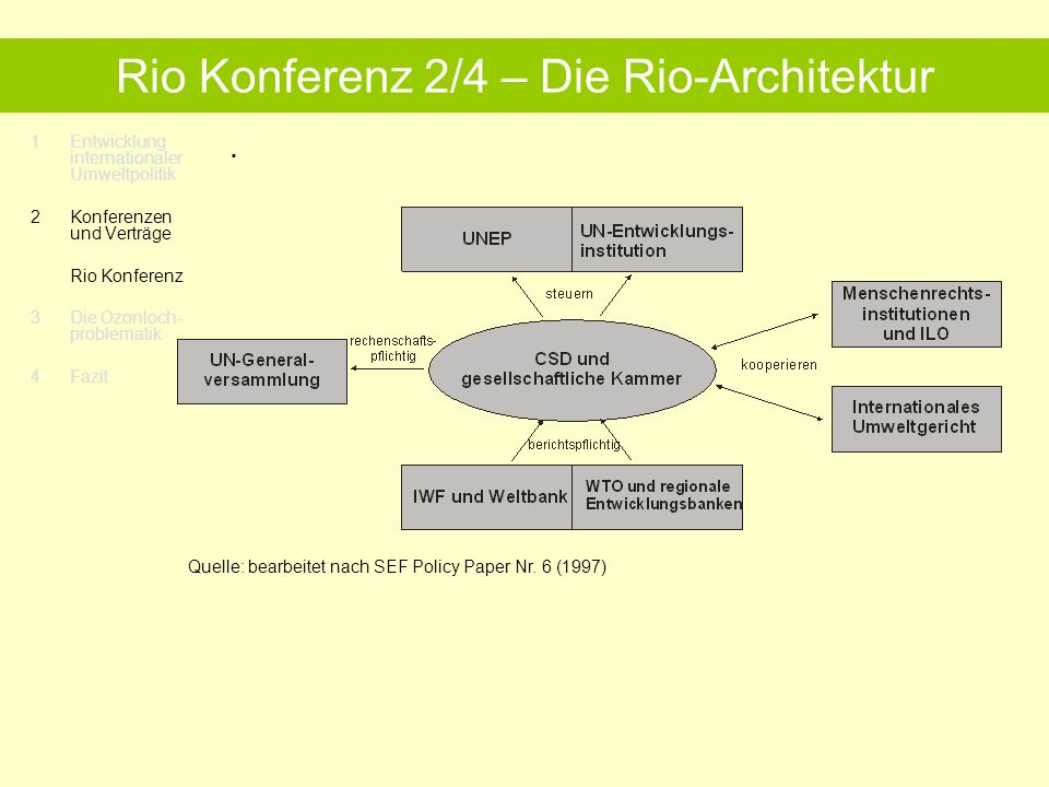 1Entwicklung internationaler Umweltpolitik 2 Konferenzen und Verträge Rio Konferenz 3 Die Ozonloch- problematik 4 Fazit Rio Konferenz 3/4 – Ziele und Handlungsfelder.