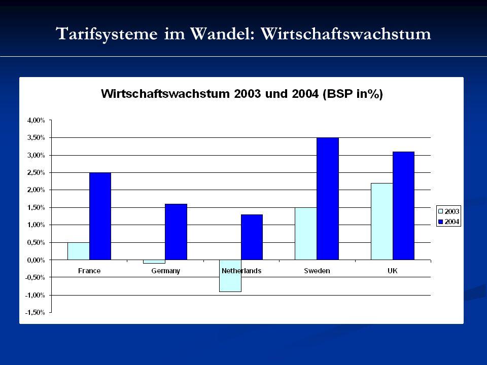 Tarifsysteme im Wandel: Bruttolöhne im Vergleich