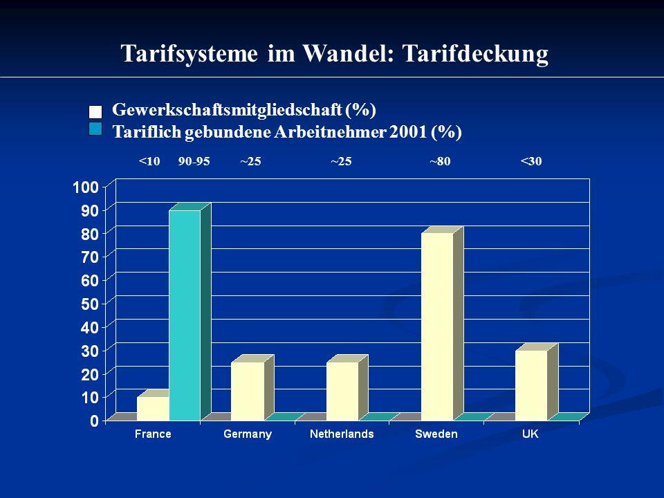 Tarifsysteme im Wandel: Tarifdeckung Gewerkschaftsmitgliedschaft (%) Tariflich gebundene Arbeitnehmer 2001 (%) <10 90-95 ~25 ~20 ~25 ~80 <30