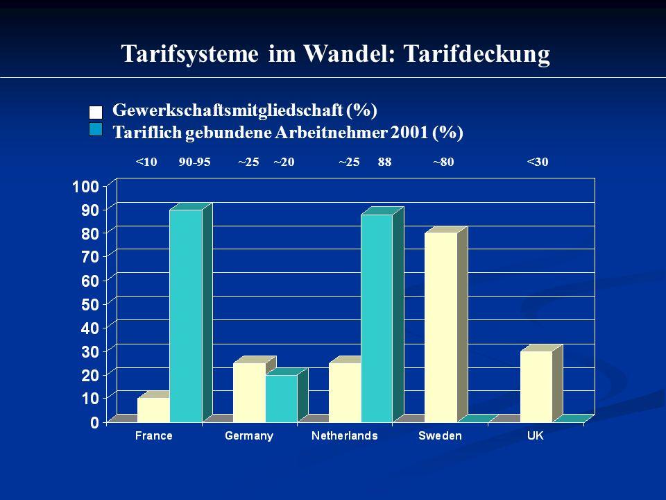Tarifsysteme im Wandel: Tarifdeckung Gewerkschaftsmitgliedschaft (%) Tariflich gebundene Arbeitnehmer 2001 (%) 90 <30