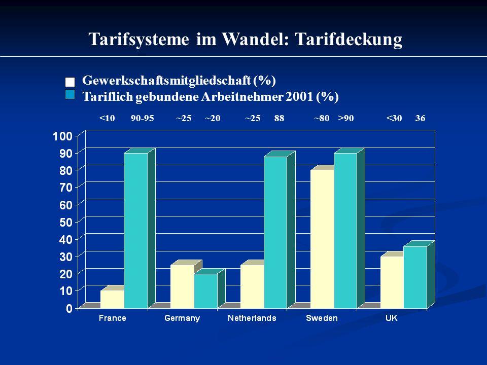 Tarifsysteme im Wandel: Tarifdeckung Gewerkschaftsmitgliedschaft (%) Tariflich gebundene Arbeitnehmer 2001 (%) 90 <30 36