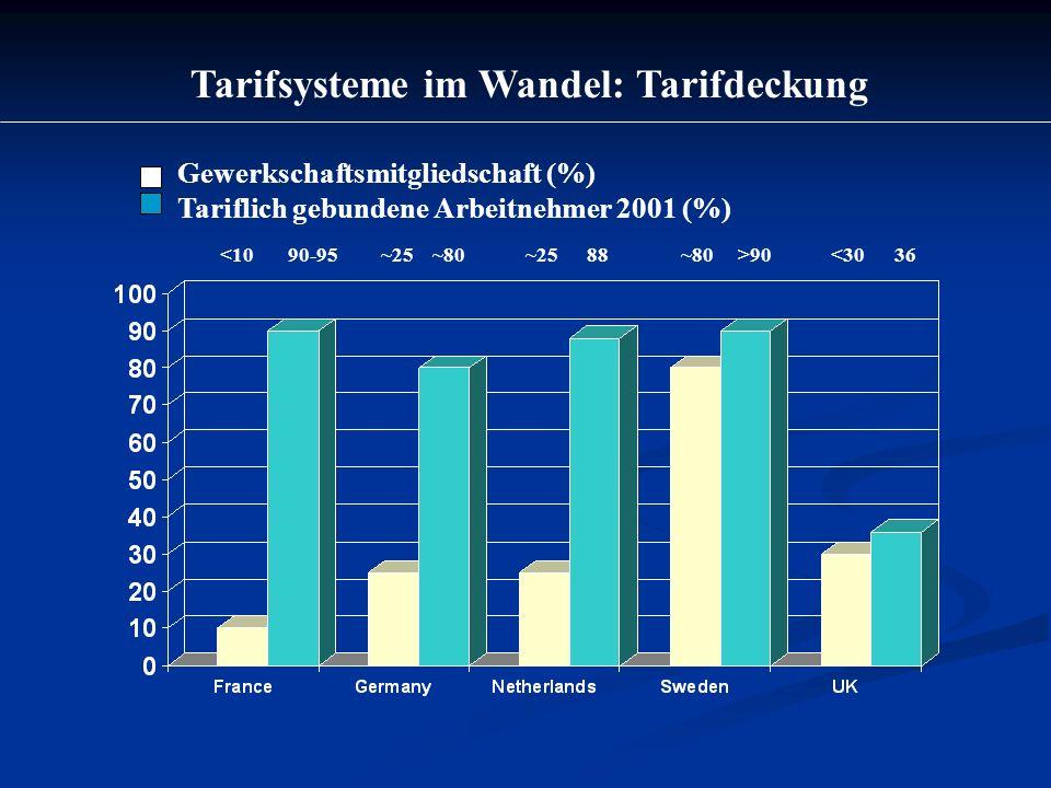 Tarifsysteme im Wandel: Tarifbindung