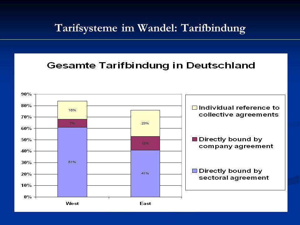 Tarifsysteme im Wandel: Zwischenbemerkung Verortung des deutschen Systems: Hohe Tarifdeckung trotz relativ niedriger Mitgliedschaft ohne intensiven Staatseingriff bei also hoher Freiwilligkeit der Tarifanwendung