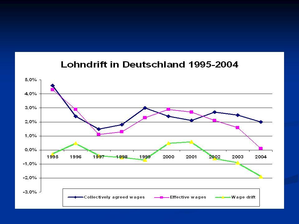Tarifsysteme im Wandel: Lohndrift im Vergleich Schweden Vereinigtes Königreich FrankreichNiederlandeDeutschland Konstant positiv Konstant negativ wechselnd