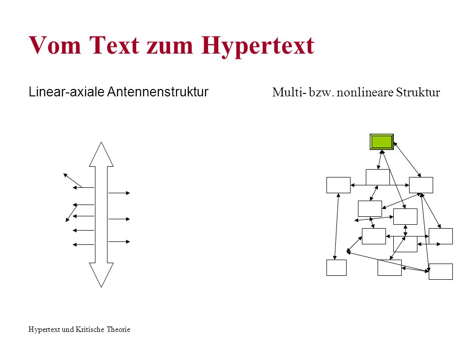 Hypertext und Kritische Theorie Vom Text zum Hypertext Wunsch-> alle Texte sind elektronisch verbunden CD World -> Eine interaktive Bibel Bibliothek beinhaltet verschiedene Versionen von Bibel, das Neue Testament auf griechisch.