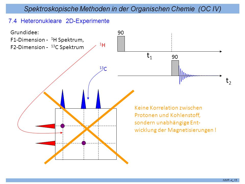 Spektroskopische Methoden in der Organischen Chemie (OC IV) NMR -4_16 In einem heteronuklearen Korrelationsexperiment muss die Entwicklung des einen Spinsystems ( 13 C) von der Entwicklung des anderen ( 1 H) abhängen (aufgrund von J- Kopplungen, NOE etc...) 90 t2t2 t 1/2 1H1H 13 C 90 t 1/2 Entkopplung 180 Heteronuclear Correlation (HETCOR) Polarisationstransfer zwischen 1 H und 13 C Spinsystem ( ähnlich DEPT- Experiment) aufgrund der J-Kopplung 1H 13C J CH C-H J – Kopplung wird durch den 180° Puls ausgeschaltet