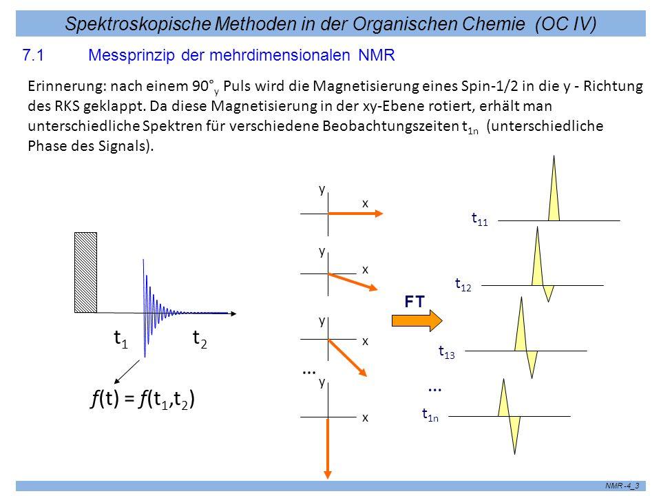 Spektroskopische Methoden in der Organischen Chemie (OC IV) NMR -4_4 Was passiert, wenn man nach der Zeit t 1 nicht mit der Detektion des FID beginnt, sondern einen zweiten Puls einstrahlt .