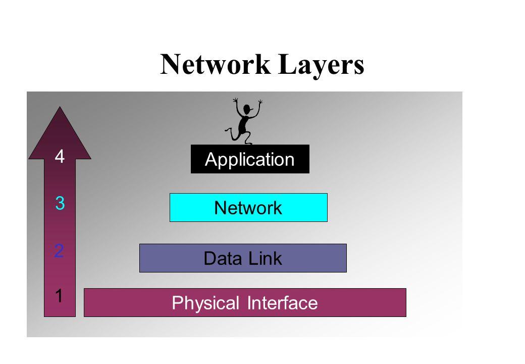 High-Level Data Link Control FlagAddress ControlDataFCS HDLC Frame Flag Level 2 Protocol von X.25, Frame Relay, ISDN