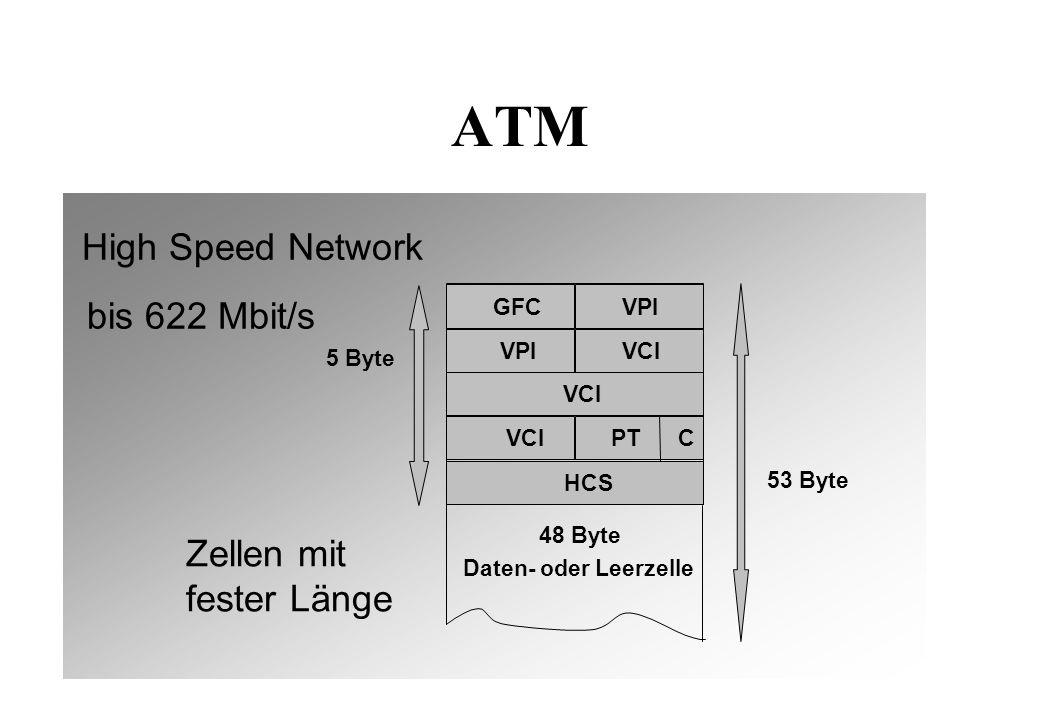 Datex-P (X.25) GFI/LGN LCN P-Type Data (max.
