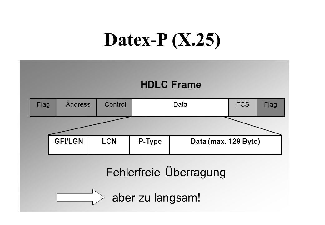 Local Area Networks Token RingFDDI Ethernet Preamble Dest.