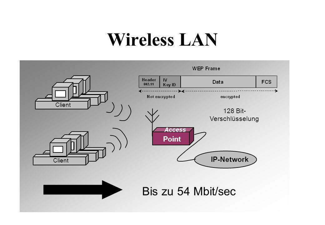 IP-Layer Vers IHL 32 Bit Source IP-Address 32 Bit Destination IP-Address Total Length Identification Flags Fragment Offset Time to liveProtocol Header Checksum Options Padding Data Data Data....