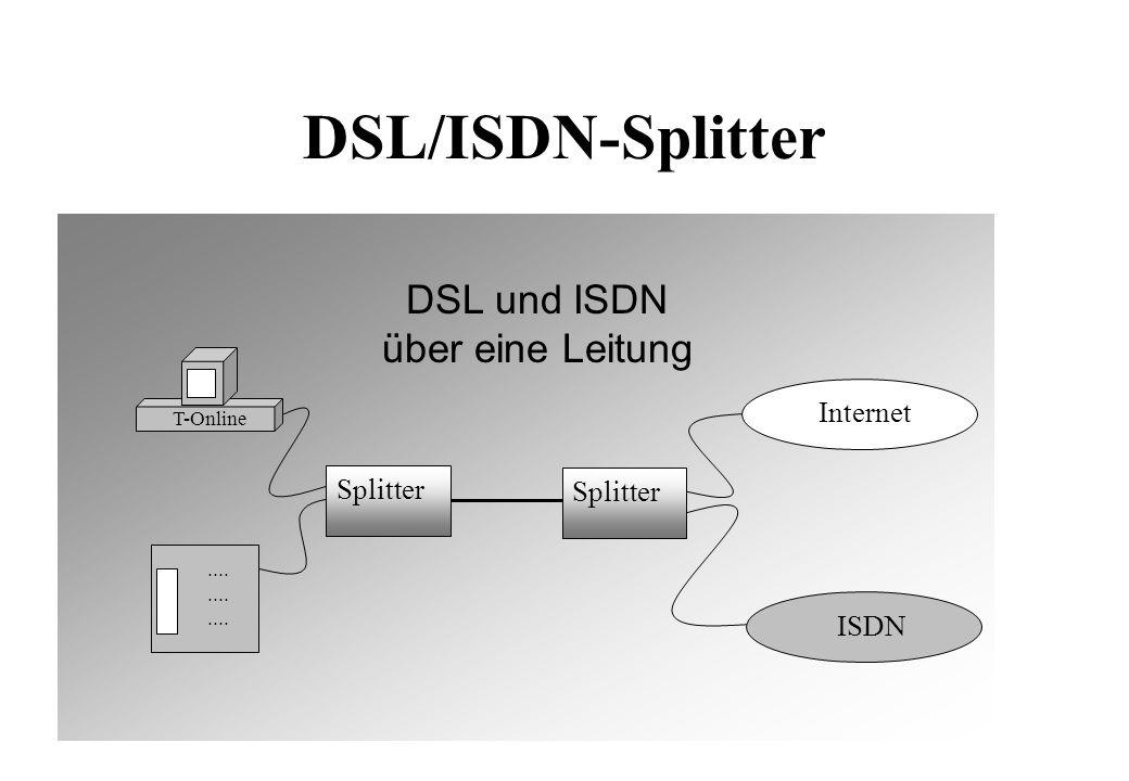 Wide Area Networks Daten IP X.25 Daten und Sprache ATM Frame Relay ISDN IP Sprache ISDN Telefonnetz