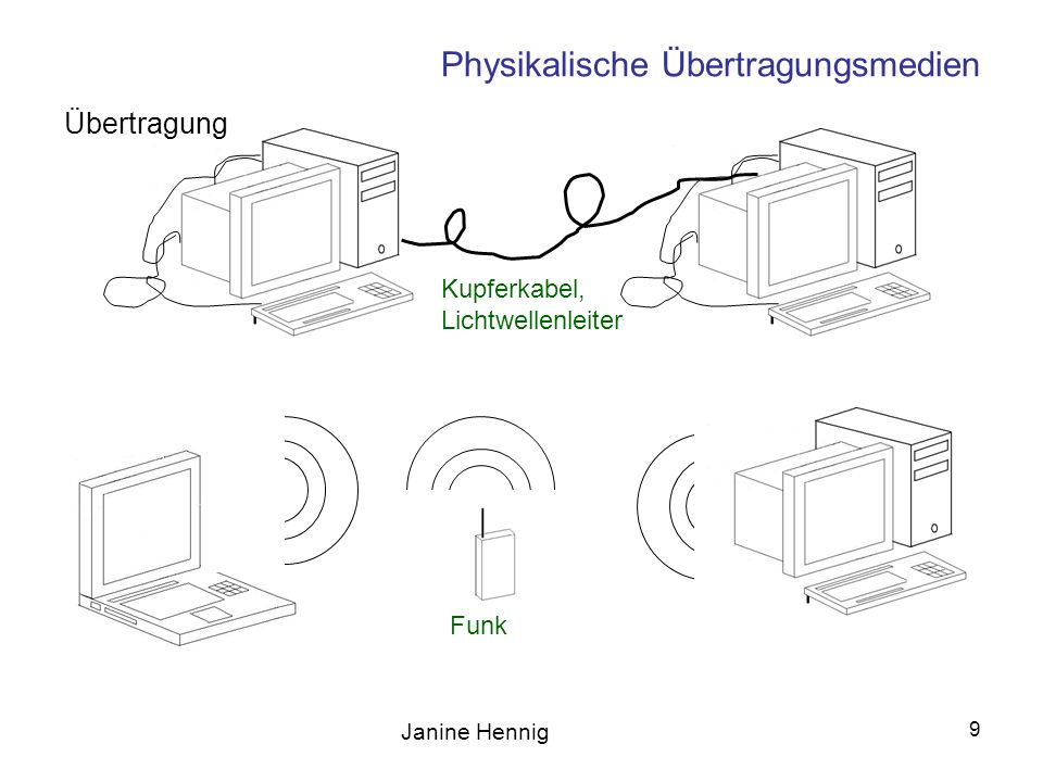 Janine Hennig 10 Physikalische Übertragungsmedien Analoges Telefon, Modem, ISDN, DSL 10 3 10 6 10 9 [Bit/s] GBit-Ethernet Cheapernet (10Base-2), Ethernet (10Base-T), Asynchronous DSL, 10Base-T und F, FDDI ATM Übertragungsrate